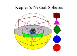 03 keplers nested spheres